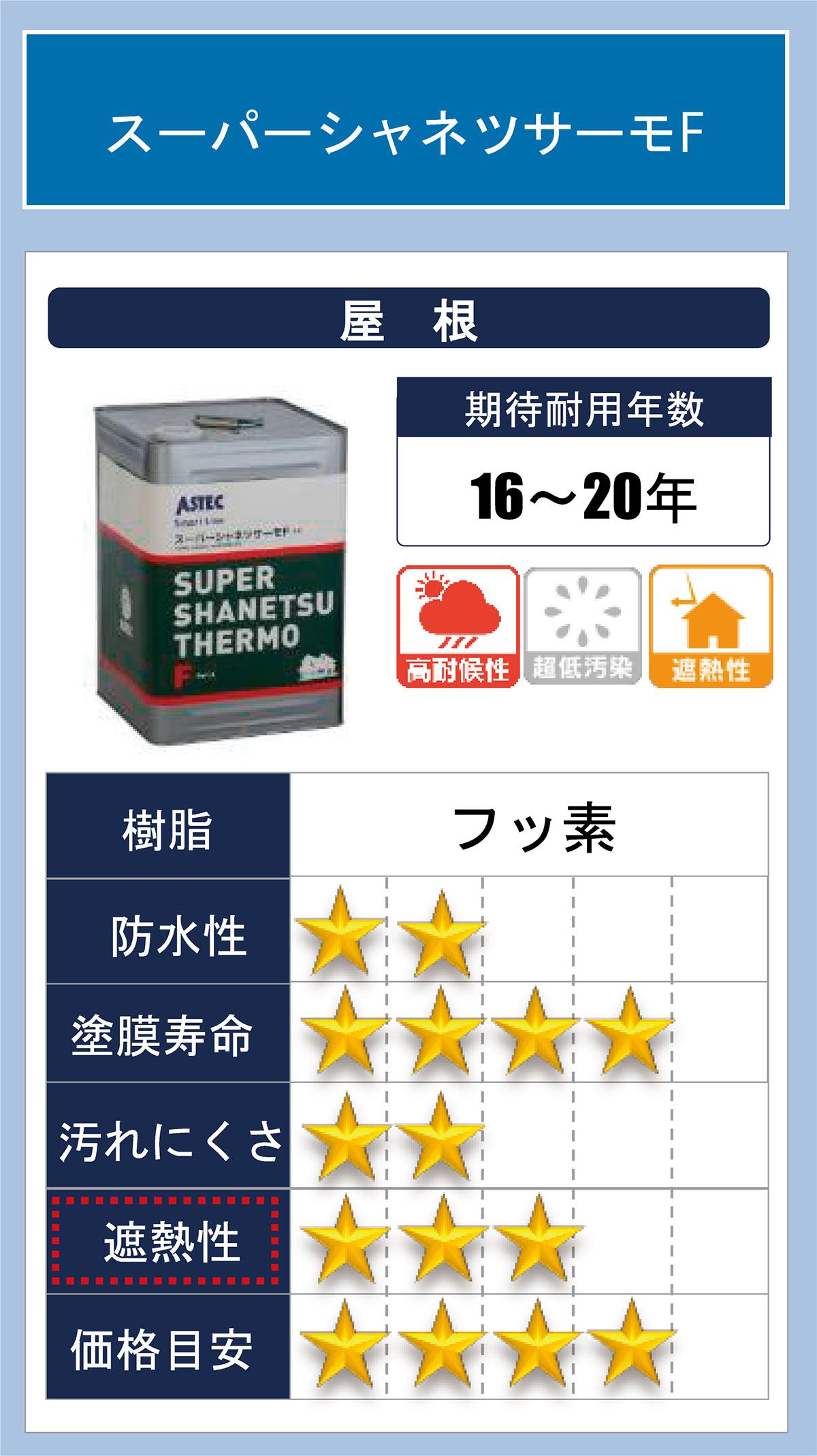 屋根塗装(スーパーシャネツサーモFi)