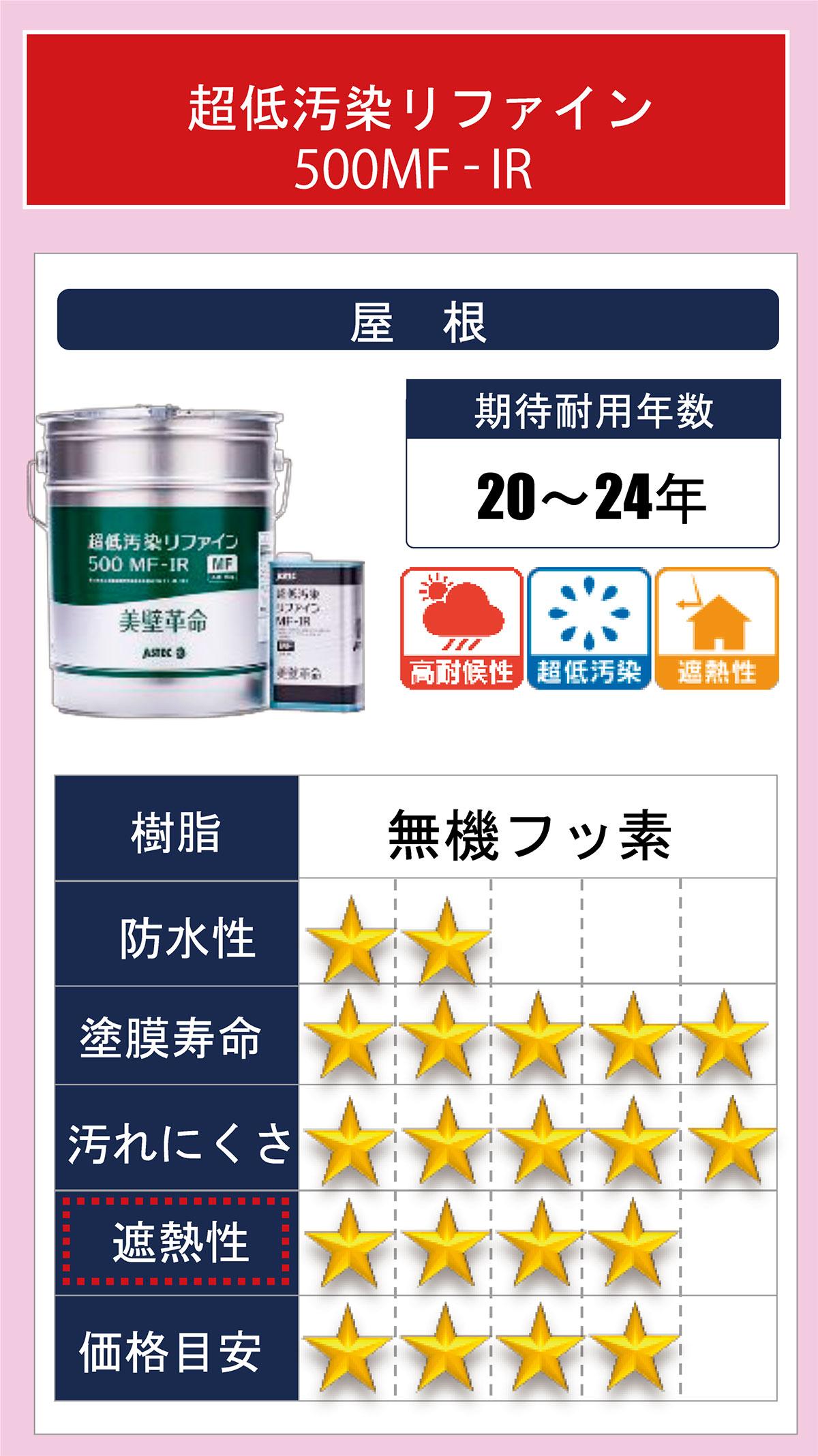 屋根塗装(超低汚染リファイン500MF-IR)